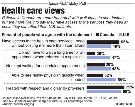CT Blue › Health Care: Canada vs. U.S.